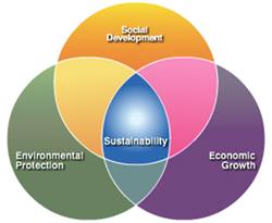 Nachhaltigkeit, Sicherheit und Produktintegrität